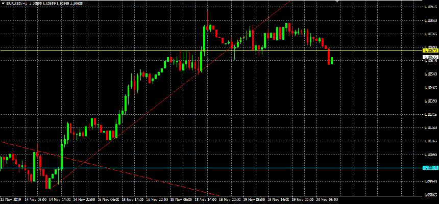 EUR/USD antes de la política monetaria de la Fed