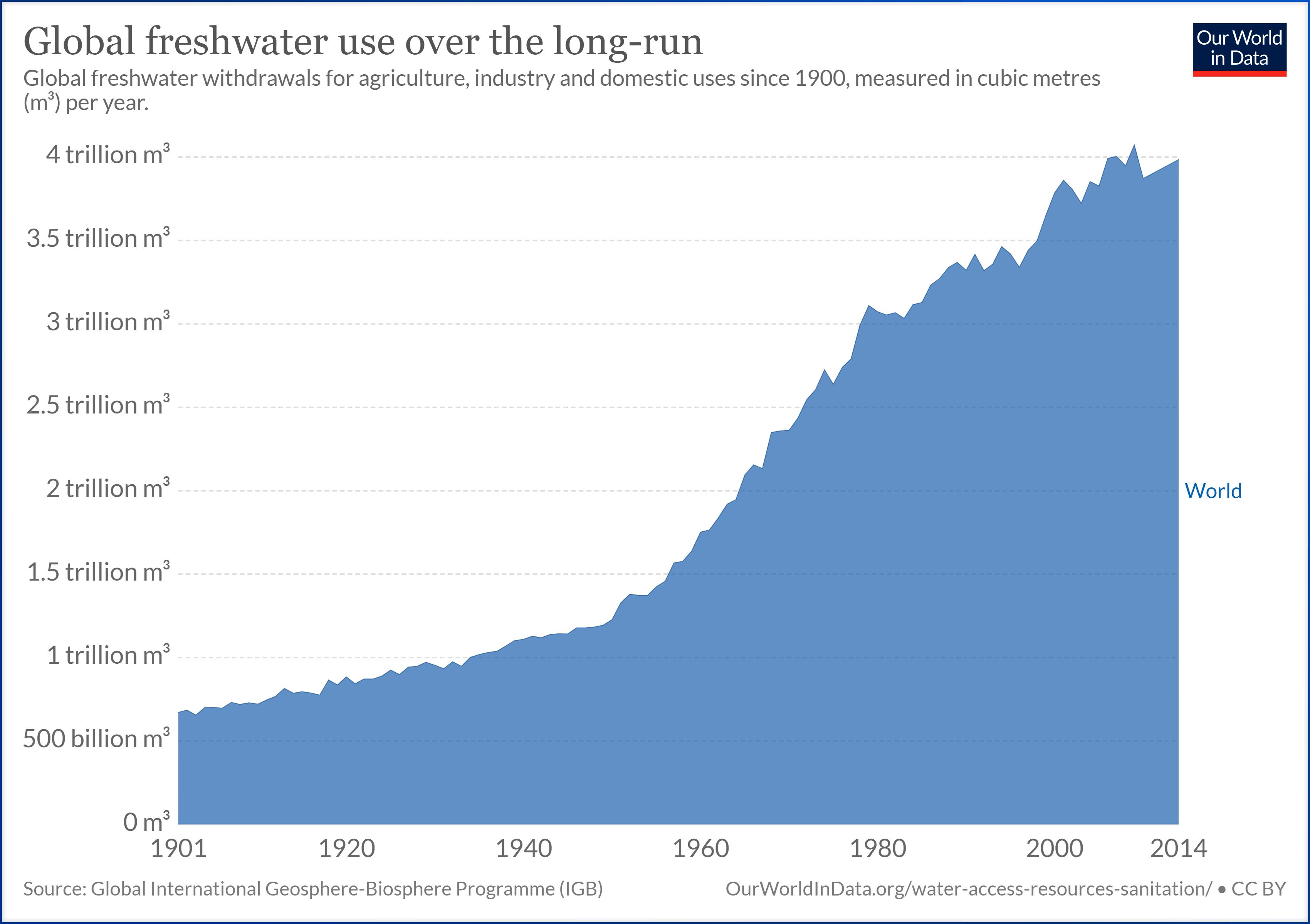 agua-uso-mundial-historico