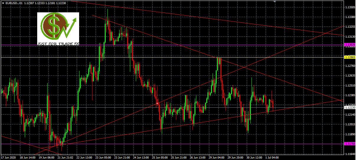 A la espera de las caídas en EUR/USD