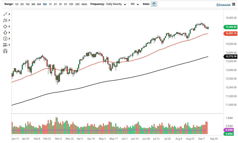 NASDAQ 100 muestra Resistencia