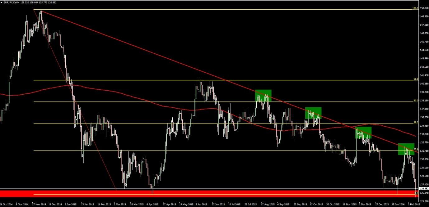 El EUR/JPY rompe la resistencia clave