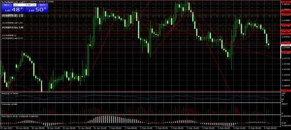 Estrategia Euro/Dolar Semana del 06 al 10 Febrero - José María Lerma