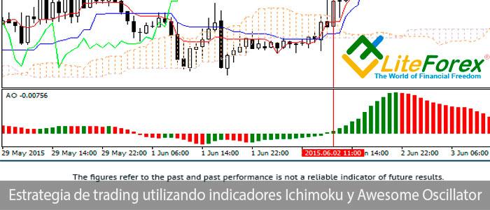 Estrategia de trading utilizando indicadores Ichimoku y Awesome Oscillator - LiteForex