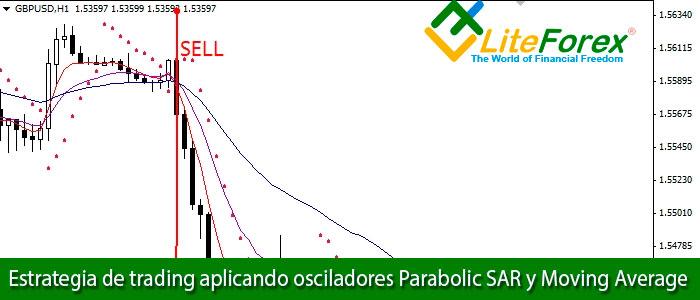 Estrategia de trading aplicando osciladores Parabolic SAR y Moving Average