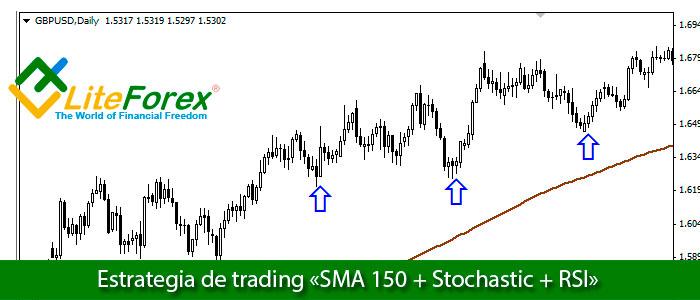 Estrategia de trading «SMA 150 + Stochastic + RSI»