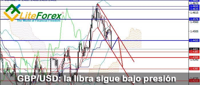 GBP/USD: la libra sigue bajo presión - LiteForex