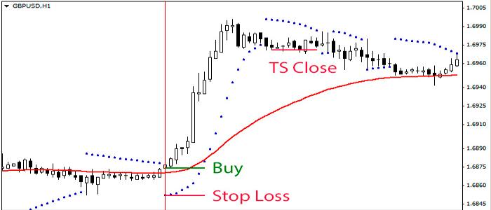 """Estrategia de trading basada en el indicador """"Buy Sell pressure volume"""" - LiteForex"""