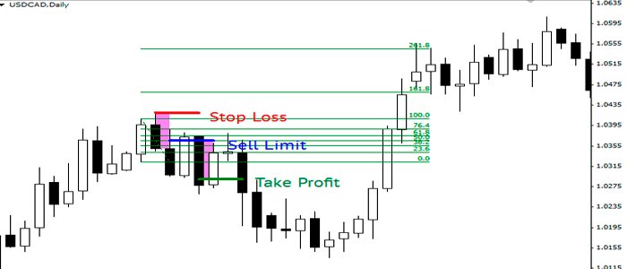 """Estrategia de trading basado en el patrón """"Dos velas"""" - Liteforex"""