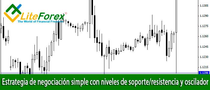 Estrategia de negociación simple con niveles de soporte/resistencia y oscilador