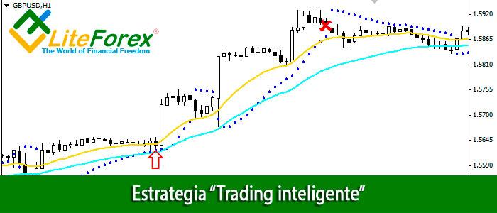 Estrategia Trading inteligente - Liteforex