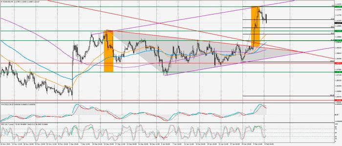 Posible punto de inflesión para el EUR/USD sobre los máximos de 1,1235