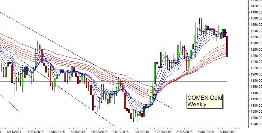 Momento clave del oro: Puede ser la señal para todos los mercados