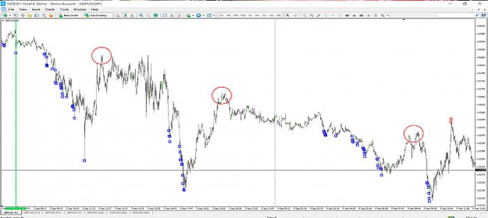 Sistema Quantum London Trading