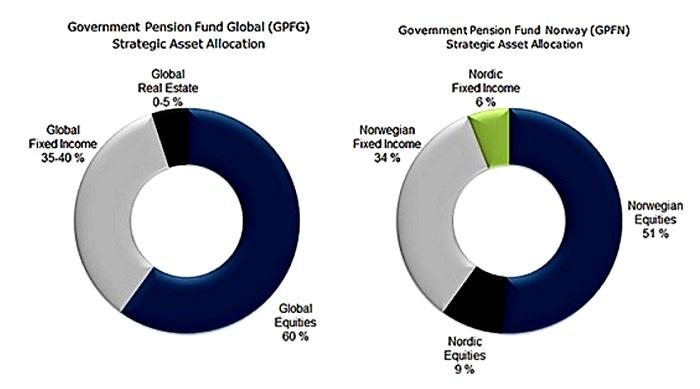 ¿Dónde invierten los mayores planes de pensiones del mundo?