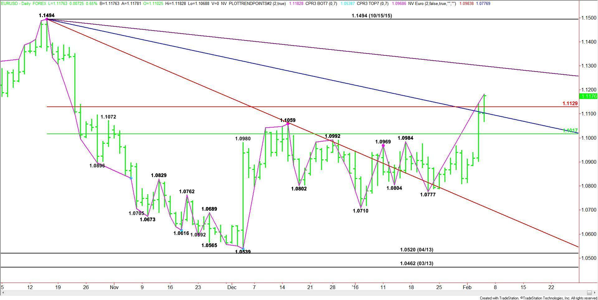 EUR/USD Análisis (04-02-16)