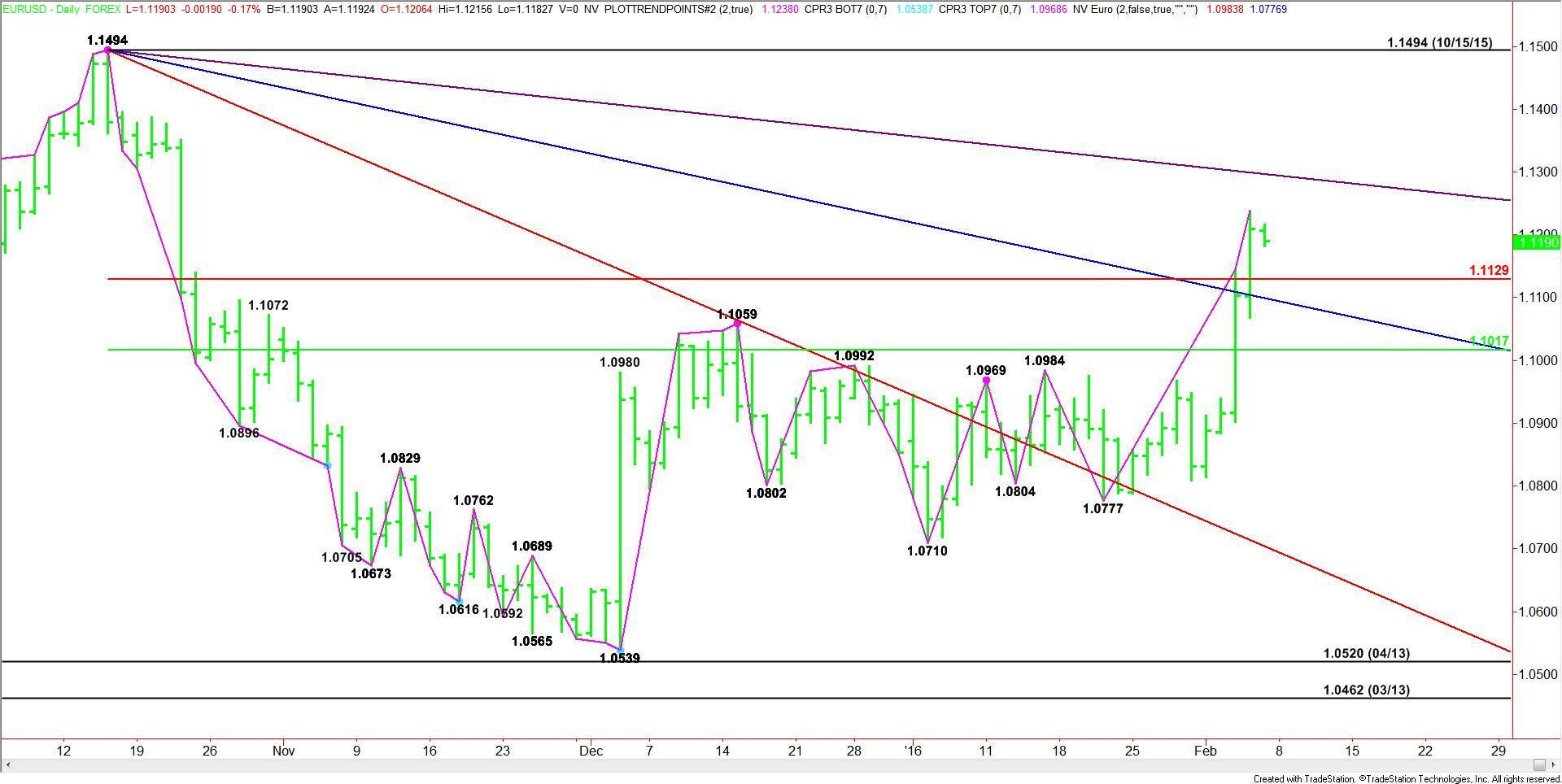 EUR/USD Análisis Técnico (05-02-16)