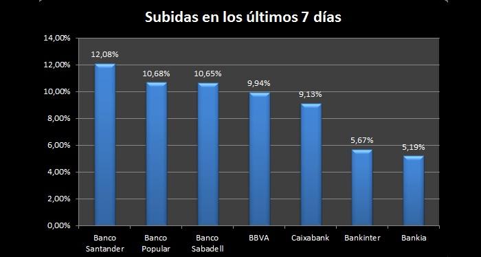 Banca Española recupera terreno perdido