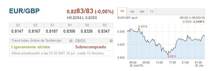 EUR/GBP rebota en zona deL 0.8205