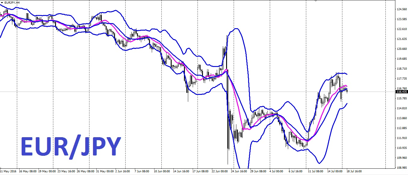 EUR/JPY: Regresa a la zona de 116.50