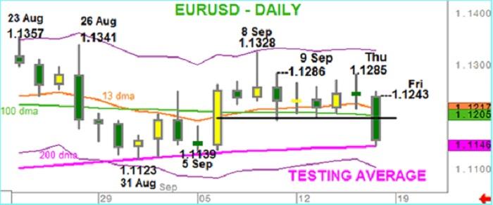 EUR/USD: Señales Bajistas