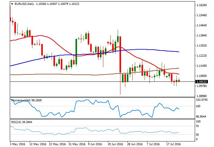 EUR/USD: Mirando el 1.0900 - 1.0800