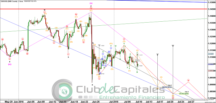 Aplicando Elliott Wave al EUR/USD