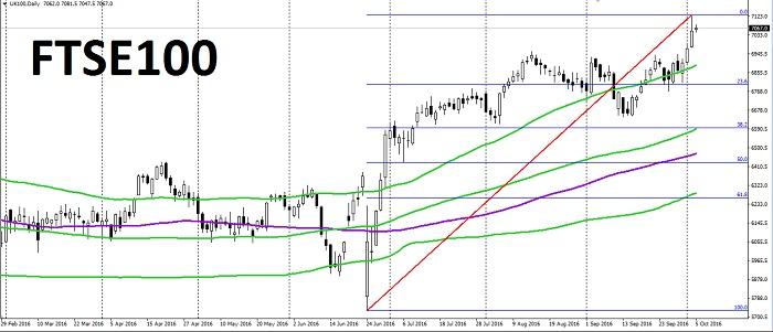 El Boom del FTSE 100 (UK100)