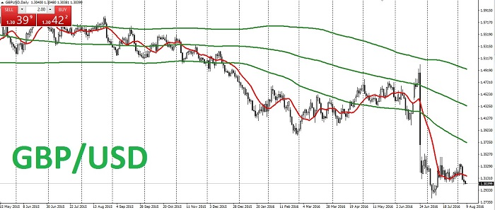 Analisis Semanal para la GBP/USD