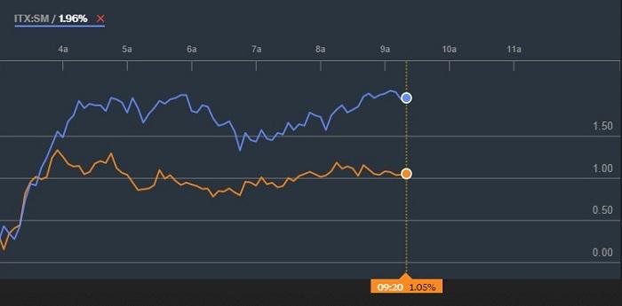 España: ¿Vamos por índices o acciones?