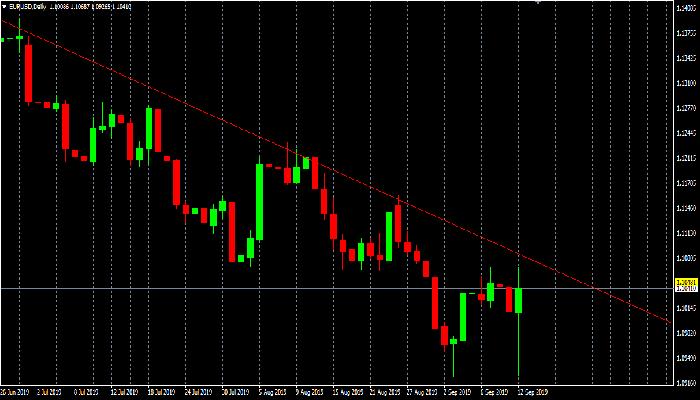 EUR/USD mantiene posiciones tras los datos del BCE