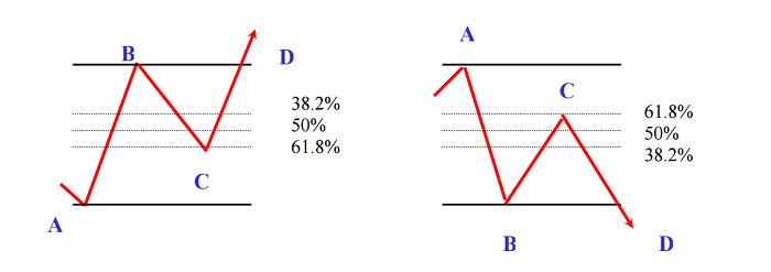 Retrocesos de fibonacci 24092018PARTE2
