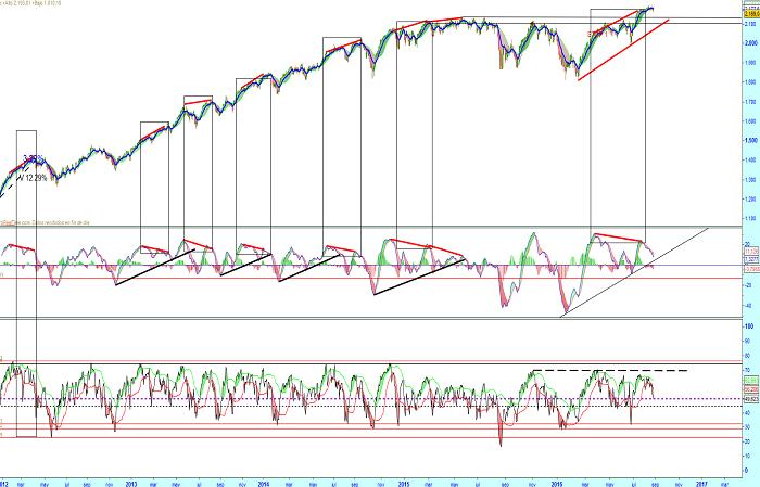 S&P500: ¿Todos ven corrección?