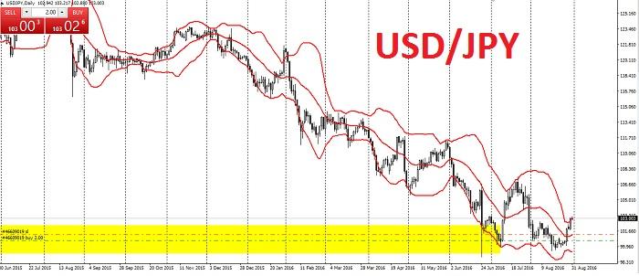 Yen presionado frente al dólar