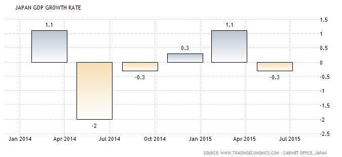 YEN GDP 2015