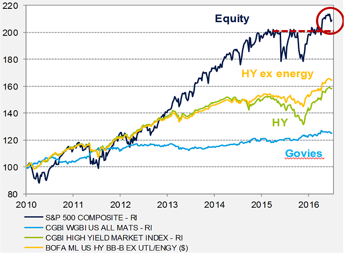 ¿Burbuja en el Mercado Americano?