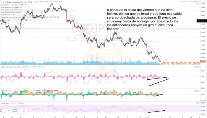 Controlando Emociones en el trading