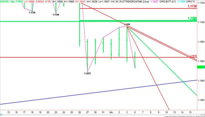 EUR/USD: Momento clave en el soporte del 1.1600