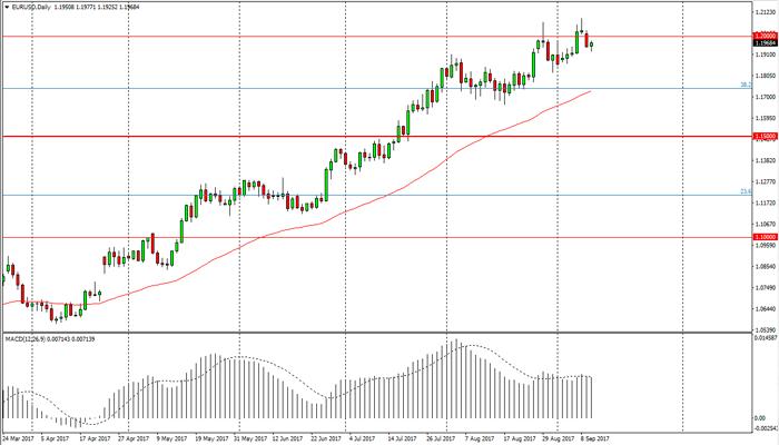 EUR/USD y GBP/USD en la mira