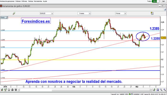 El EUR/USD muestra cierta debilidad