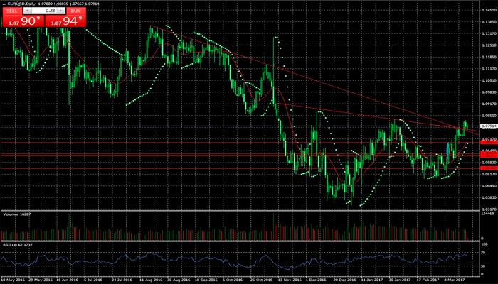 Los dilemas del EUR/USD