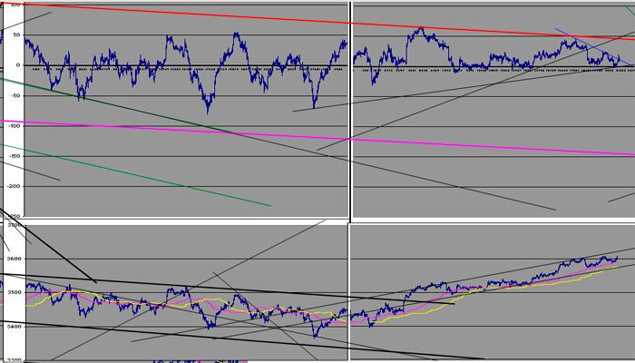 Los futuros del Eurostoxx y Dax siguen en resistencias. Análisis y niveles de Trading.