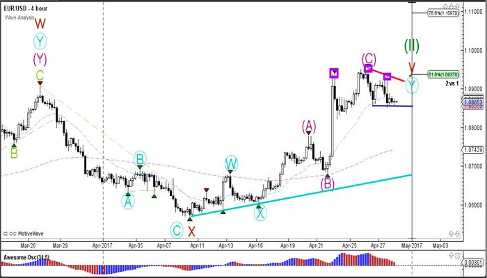 Múltiples patrones de tendencia y reversión visibles en el mercado Forex