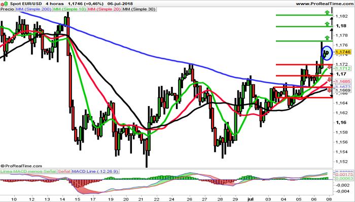 art2-1-EURUSD-y-GBPJPY-en-el-radar-del-trader