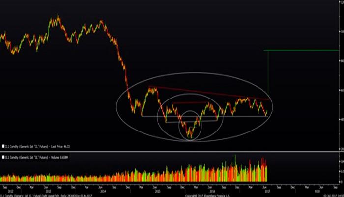 ¿Cambio de tendencia para el Petróleo?