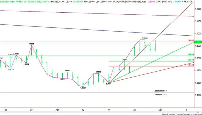 El nuevo rango de corto plazo para el EUR/USD es 1,0601 – 1,0950