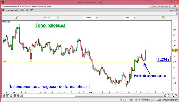 IPC impulsan al GPB/USD