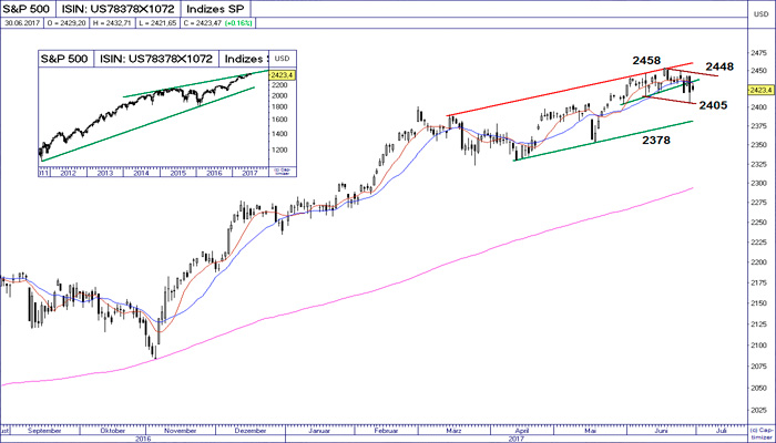 Ideas de Trading: SP500 / IBEX / DAX