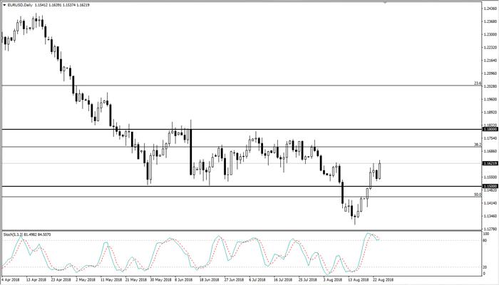Bitacora del Trader: EUR/USD y GBP/USD