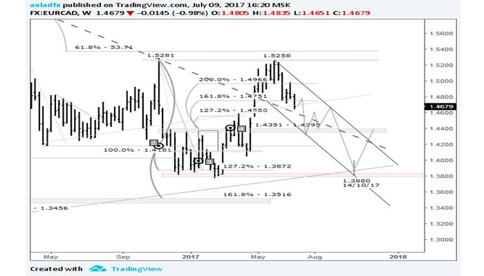 EUR/CAD bajo la lupa del trader