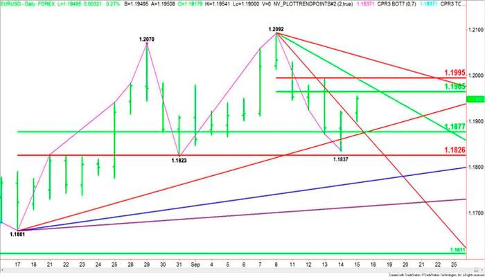 ¿EUR/USD cambia de impulso?